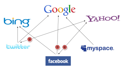 social-search-relationships