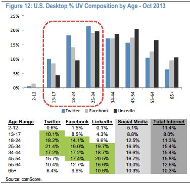 1_comscore-social-media-age-study-usa-desktop