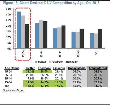 2_comscore-social-media-age-study-worldwide-desktop