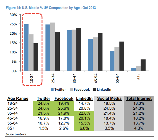 3_Twitter-Comscore-US-Mobile-Age