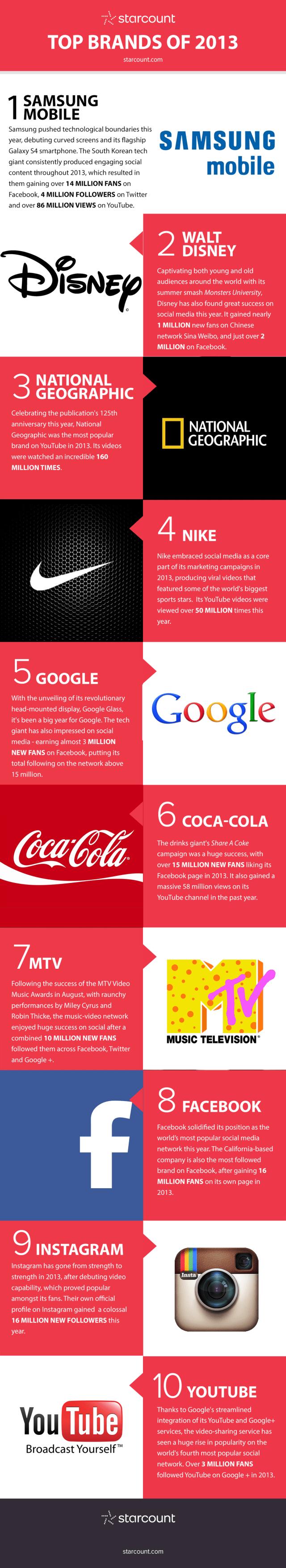 top-brands-2013