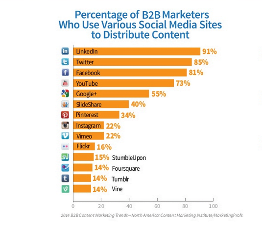 b2b social media research