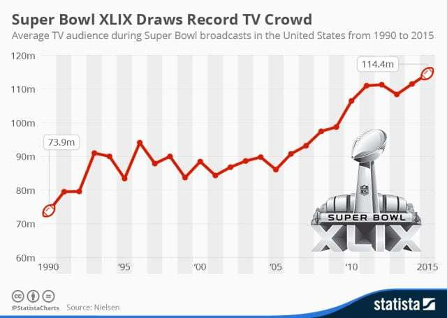 chartoftheday_3187_Super_Bowl_TV_audience_n