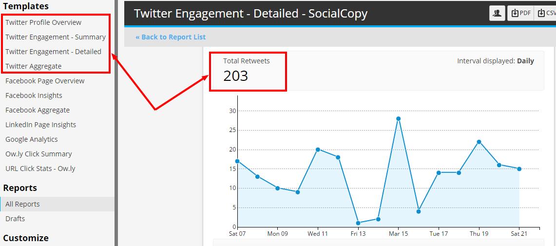 Hootsuite Twitter analytics