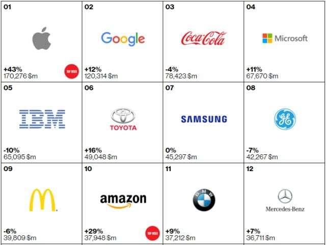 top_brands_2015