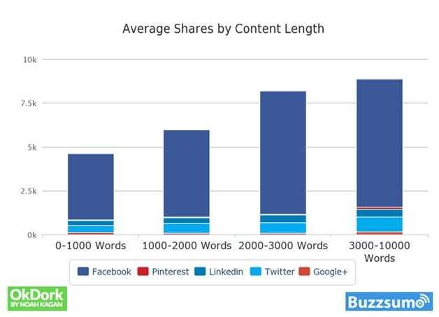shares_content_length