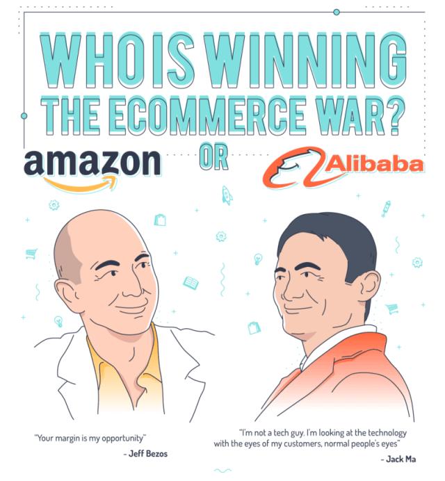 Who Is Winning The Global E Commerce Marathon Amazon Or Alibaba